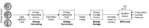 物联网无线传感器节点设计0