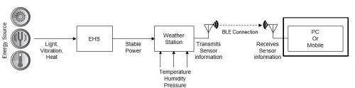 物联网无线传感器节点设计1