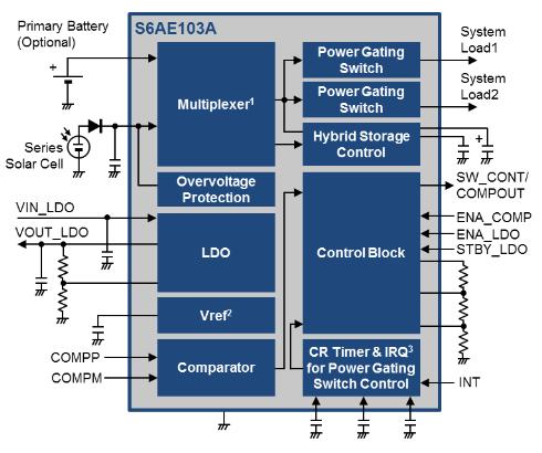 物联网无线传感器节点设计2