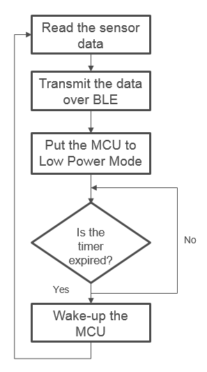 物联网无线传感器节点设计4