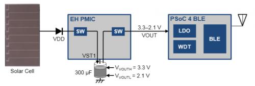 物联网无线传感器节点设计5