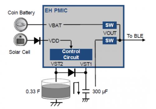 物联网无线传感器节点设计7