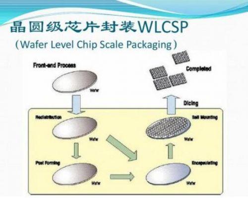 扇出型晶圆级封装 高性能电子设备首选0