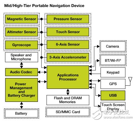 Freescale提供设计便携式导航设备系统解决方案0