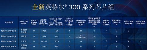 Intel H370/B360/H310新主板推出:原生USB 3.1 Gen22