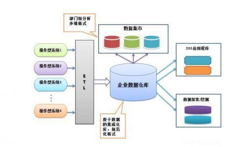 云技术指引数据仓库未来 会有哪些方向?0