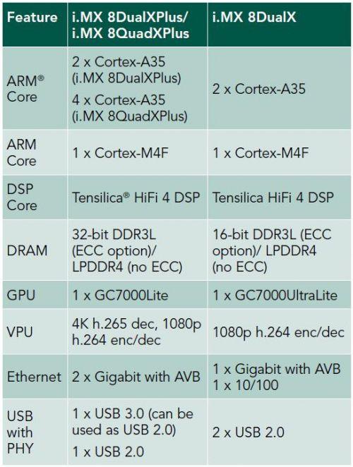 大联大品佳集团推出基于NXP i.MX8X的车用数字仪表板解决方案0