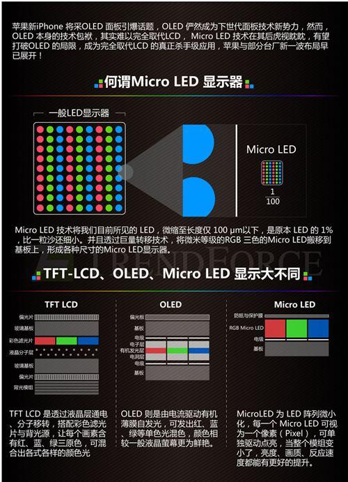 未来显示器 Micro LED将引发下一次革命1
