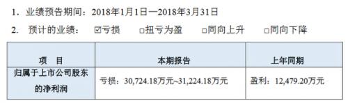 乐视网一季度预计亏损3.07亿元至3.12亿元0