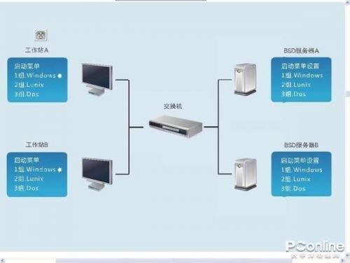 网咖电脑性能详测 无盘系统严重拖后腿40