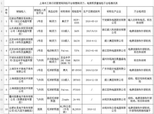 上海工商局:超人等品牌剃须刀抽检不合格1