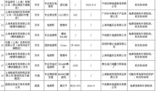上海工商局:超人等品牌剃须刀抽检不合格2