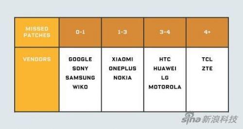 Android系统乱象:安全更新就改个日期 0