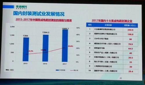 2017中国半导体制造设计封装测试十大企业揭晓3