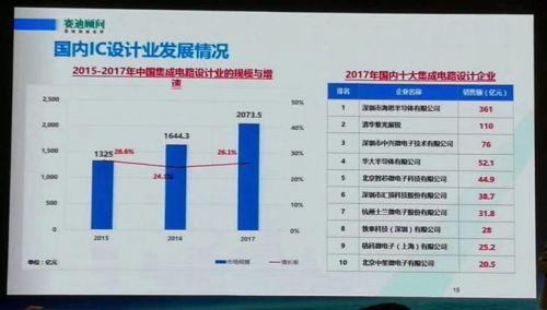 2017中国半导体制造设计封装测试十大企业揭晓1