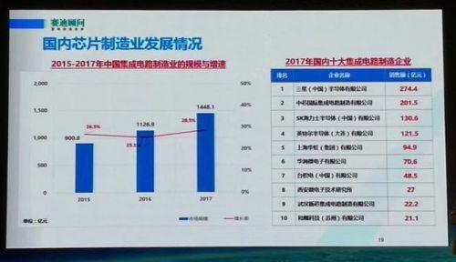 2017中国半导体制造设计封装测试十大企业揭晓2