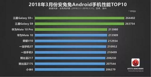 安兔兔3月安卓手机性能榜:骁龙845横扫0