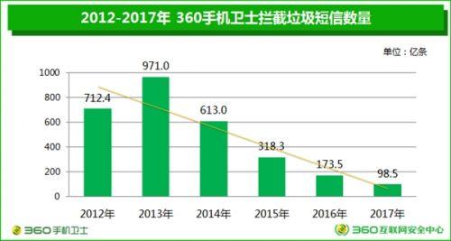 垃圾短信四年暴跌90%:广东成重灾区0
