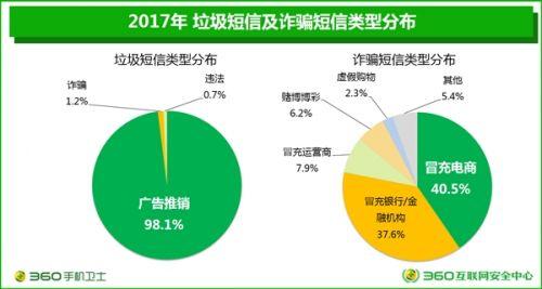 垃圾短信四年暴跌90%:广东成重灾区3