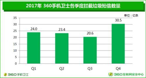 垃圾短信四年暴跌90%:广东成重灾区1