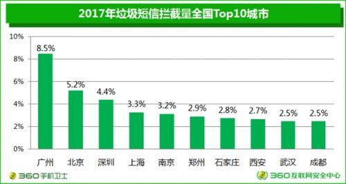 垃圾短信四年暴跌90%:广东成重灾区5