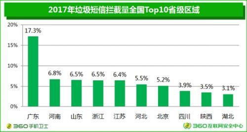 垃圾短信四年暴跌90%:广东成重灾区4