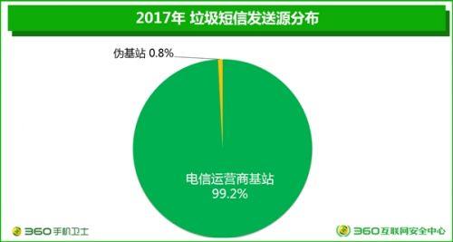 垃圾短信四年暴跌90%:广东成重灾区2