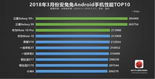 安兔兔发布新一期安卓手机性能榜 三星S9系列登顶0