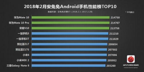 安兔兔发布新一期安卓手机性能榜 三星S9系列登顶2