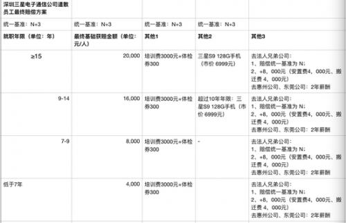 三星转移业务重点 深圳工厂整体裁撤2