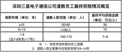 三星转移业务重点 深圳工厂整体裁撤3