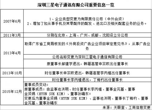 三星转移业务重点 深圳工厂整体裁撤1
