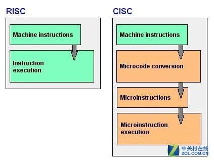 物联网芯片技术路线迷茫 中国怎么选?3