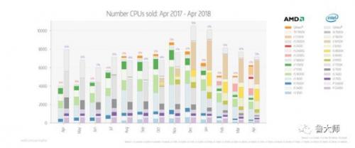 解读2018年CPU市场:AMD能与英特尔平起平坐?1