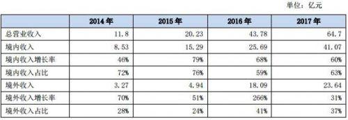 """海外LED市场""""钱""""景广阔 国内LED企业加速布局8"""