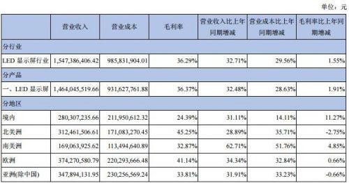 """海外LED市场""""钱""""景广阔 国内LED企业加速布局7"""