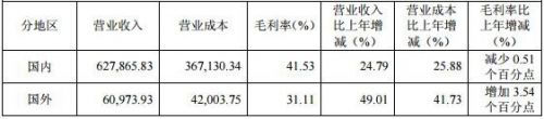 """海外LED市场""""钱""""景广阔 国内LED企业加速布局2"""