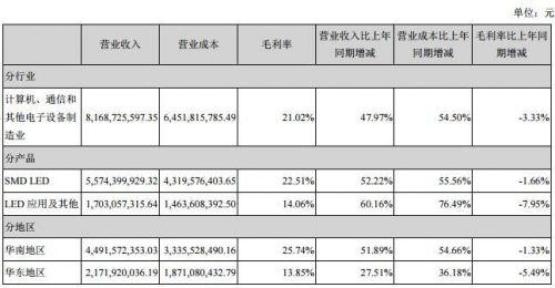 """海外LED市场""""钱""""景广阔 国内LED企业加速布局4"""