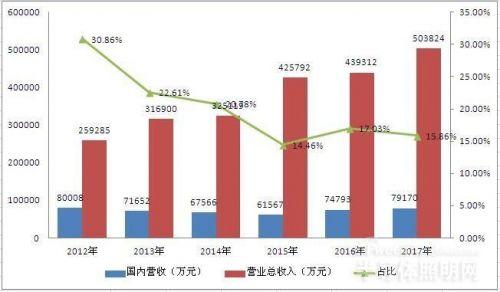 """海外LED市场""""钱""""景广阔 国内LED企业加速布局0"""