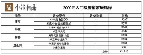 年轻人的第一套智能家居 小米有品只要2000元0
