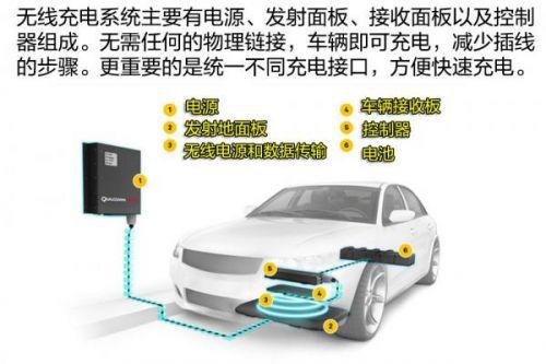 汽车无线充电?高通预计2年投入使用,你会为技术成本买单吗?1