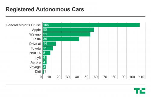 苹果加州自动驾驶测试车增至55辆 超特斯拉谷歌0