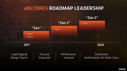AMD全面迈入7nm!Zen2处理器/新Vega显卡均已完工2