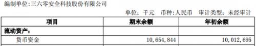 【解禁】乐视网即将上市流通;360不差钱却强行融资百亿2