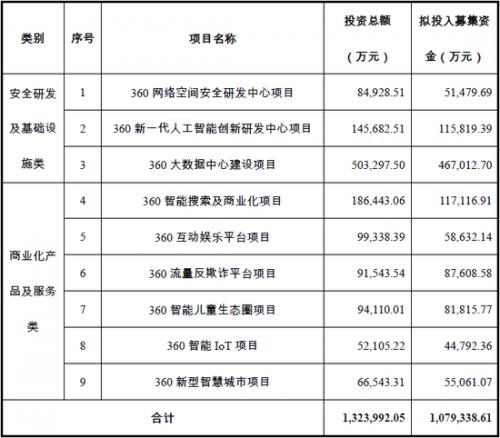 【解禁】乐视网即将上市流通;360不差钱却强行融资百亿1