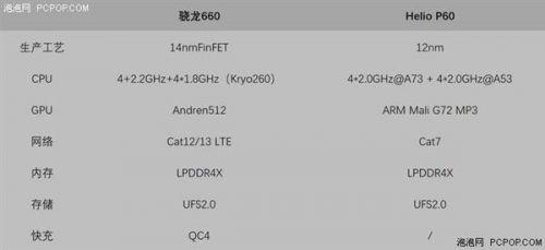 联发科Helio P60和高通骁龙660性能大PK1