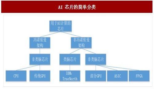 芯片产业观:五大维度深度剖析行业现状6