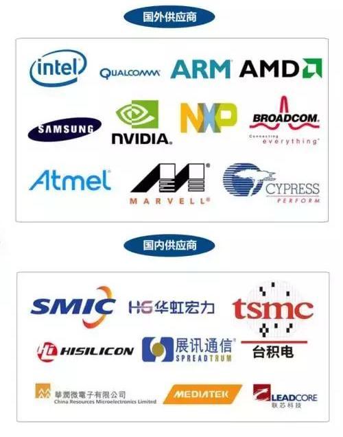 芯片产业观:五大维度深度剖析行业现状12