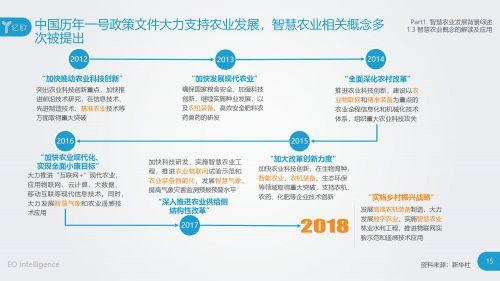 2018智慧农业发展研究报告14