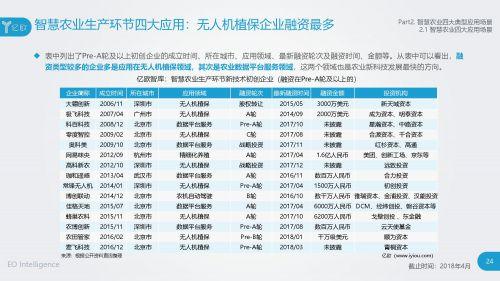 2018智慧农业发展研究报告23